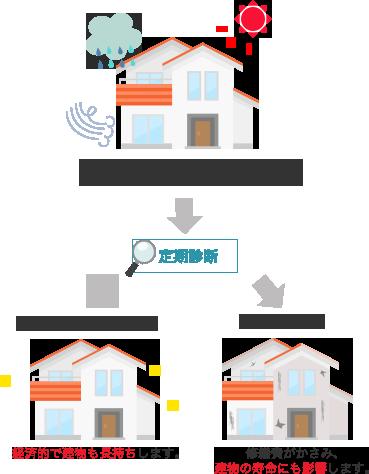毎日のように紫外線や雨風にさらされてダメージを受けています。定期診断早めに塗り替えた場合経済的で建物も長持ちします。放置した場合修繕費がかさみ、建物の寿命にも影響します。